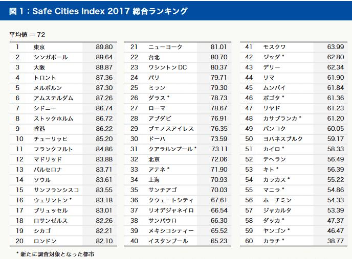 City Safe Ranking2017