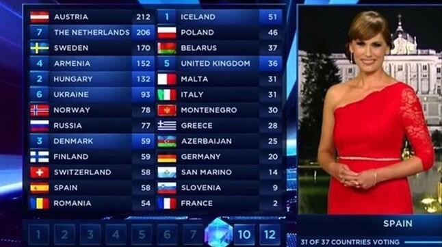 Eurovision投票