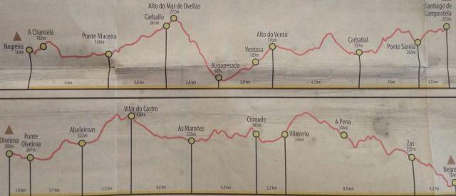 フィステーラへの道の標高グラフ